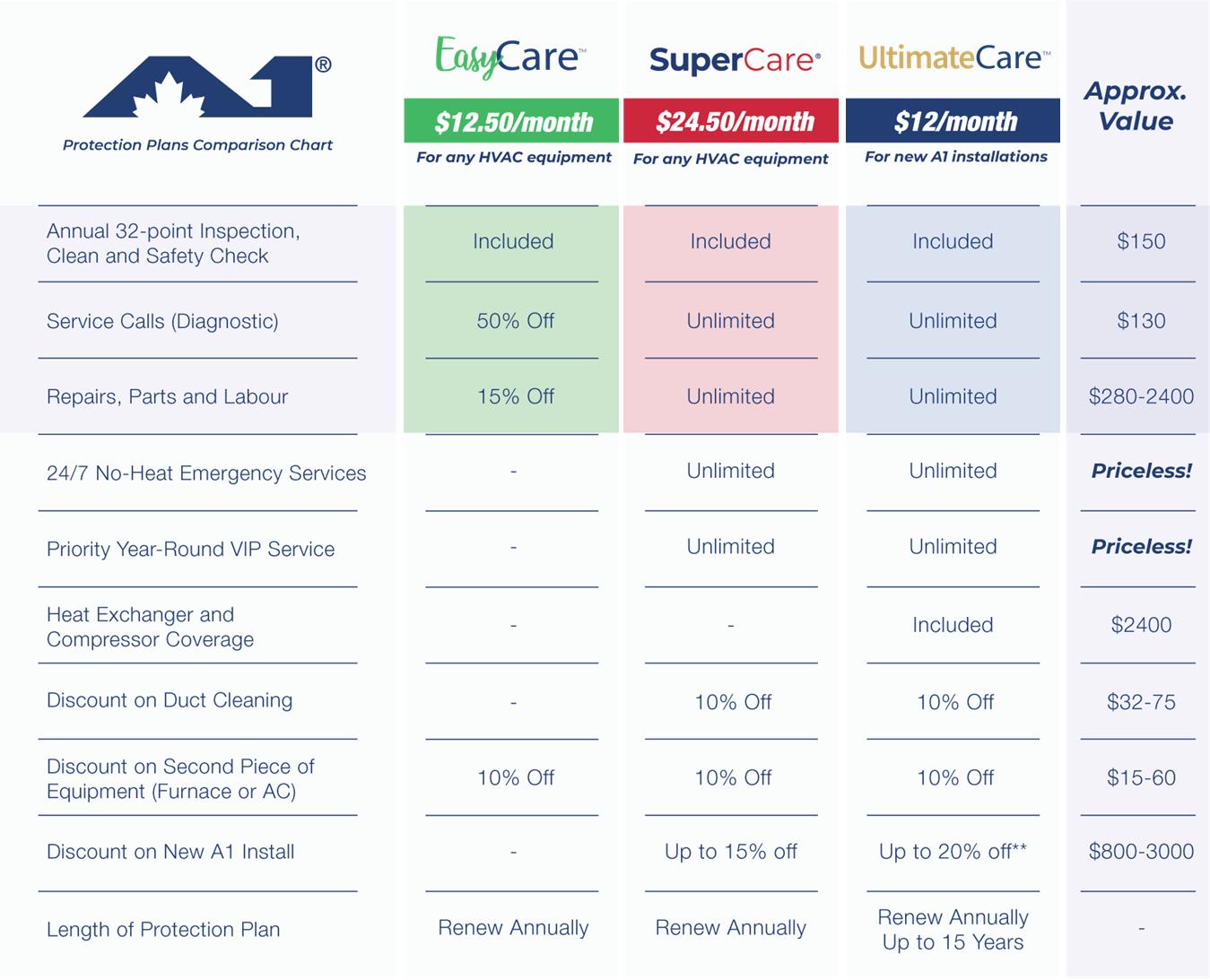 Protection plan comparison