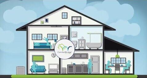Infographic picture of a home showing multiple rooms and comfort bridge technology logo Genius Furnaces